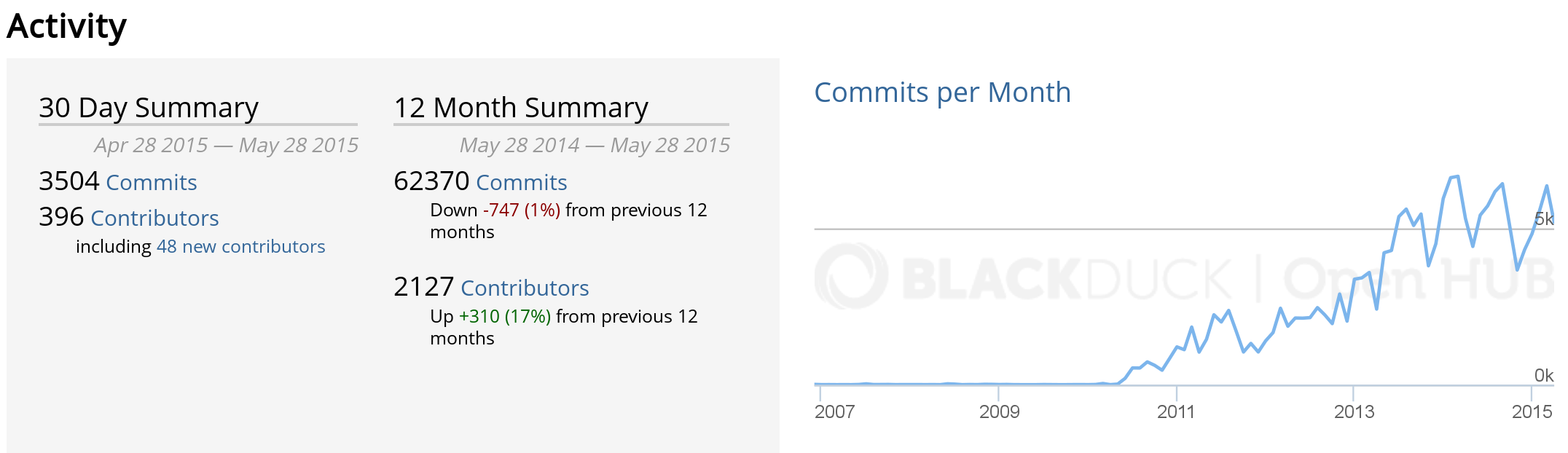 Activity in OpenStack as shown by Open Hub, circa June 2015