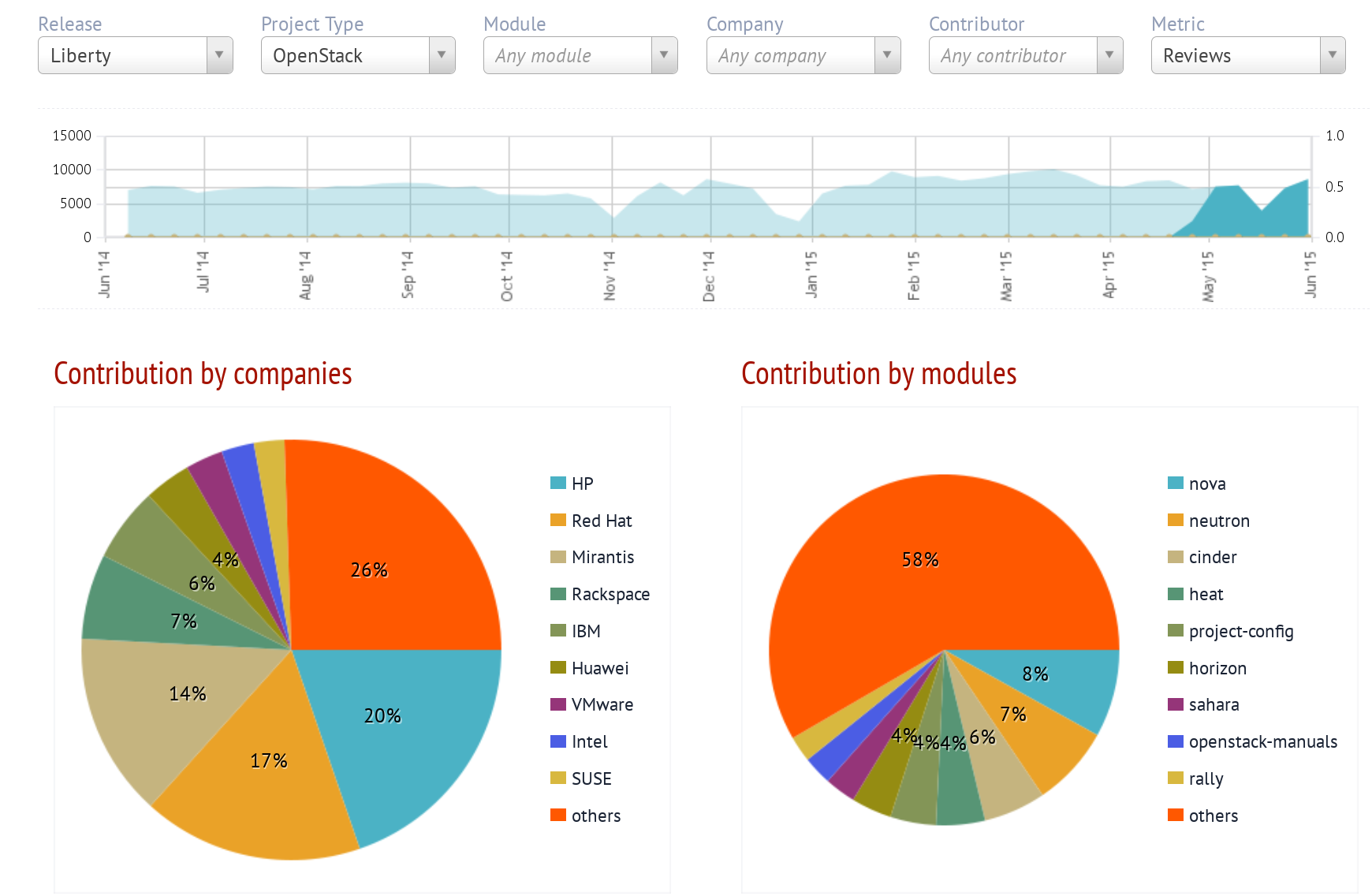 Activity in OpenStack as shown by Stackalytics, circa June  2015