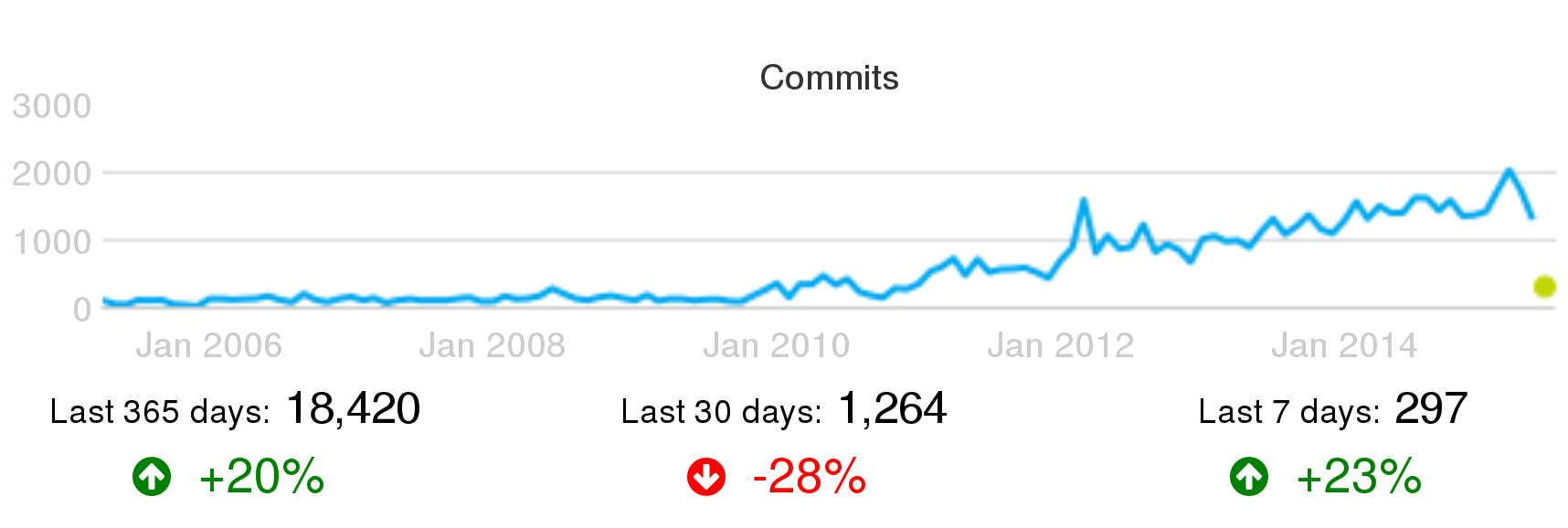 Activity in Puppet (commits per month) circa June 2015