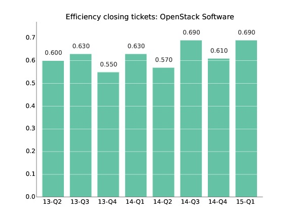 Efficiency in dealing with tickets, OpenStack project