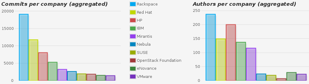 Top ten organizations in OpenStack, by number of commits (November 2014)