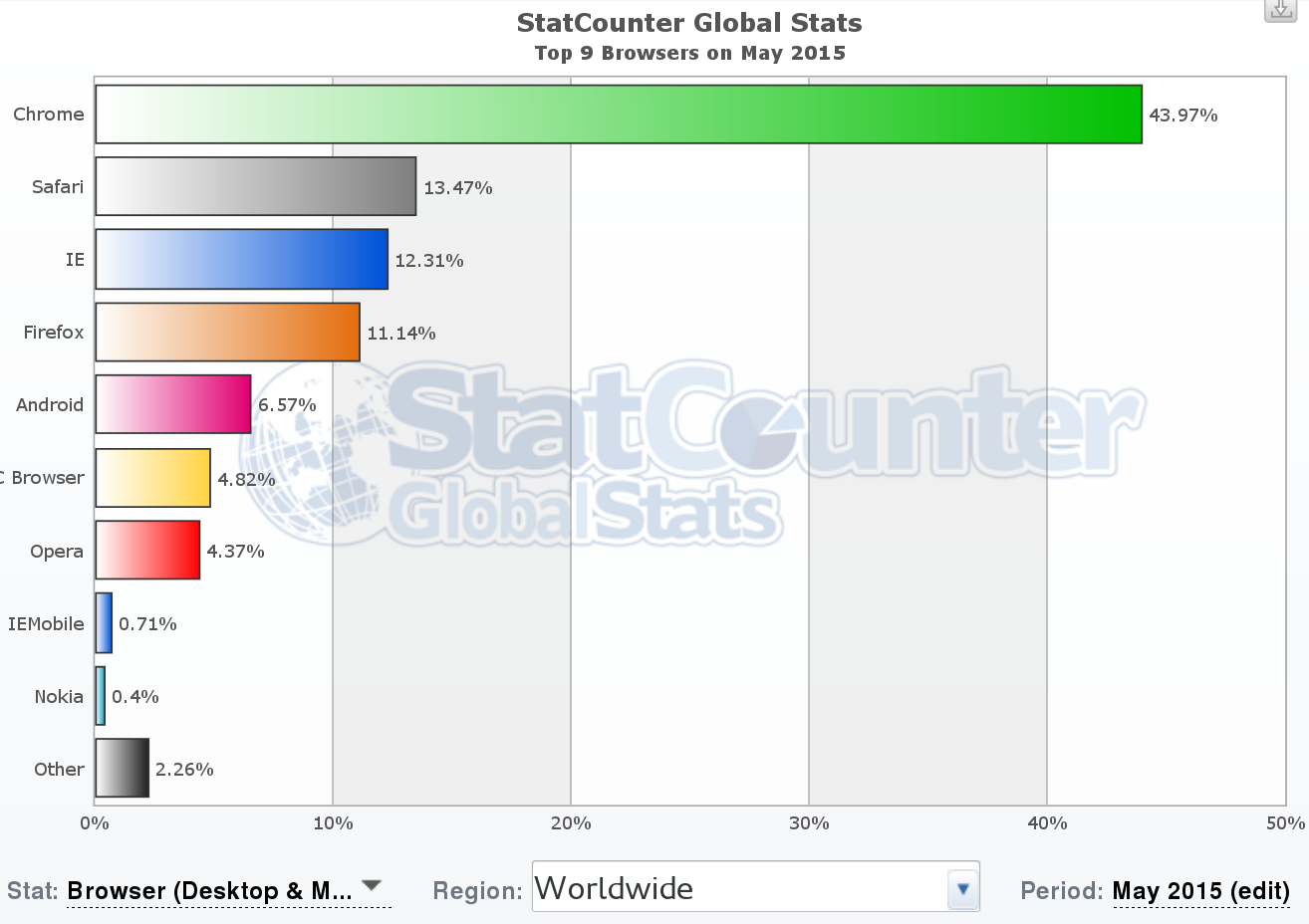 StatCounter stats of browser usage