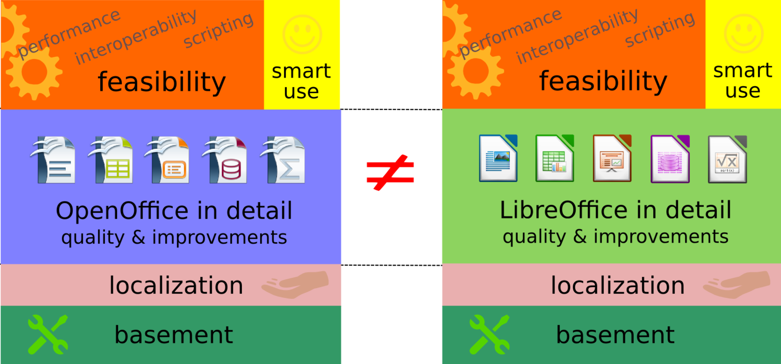 Comparing LibreOffice and Apache OpenOffice: functional model