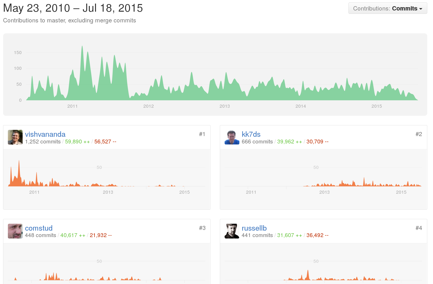 GitHub dashboard for OpenStack Nova, contributors panel