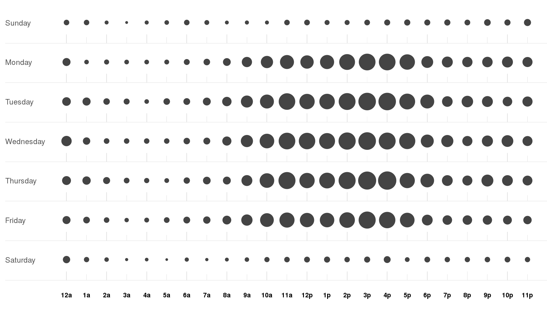 GitHub dashboard for OpenStack Nova, activity punchcard