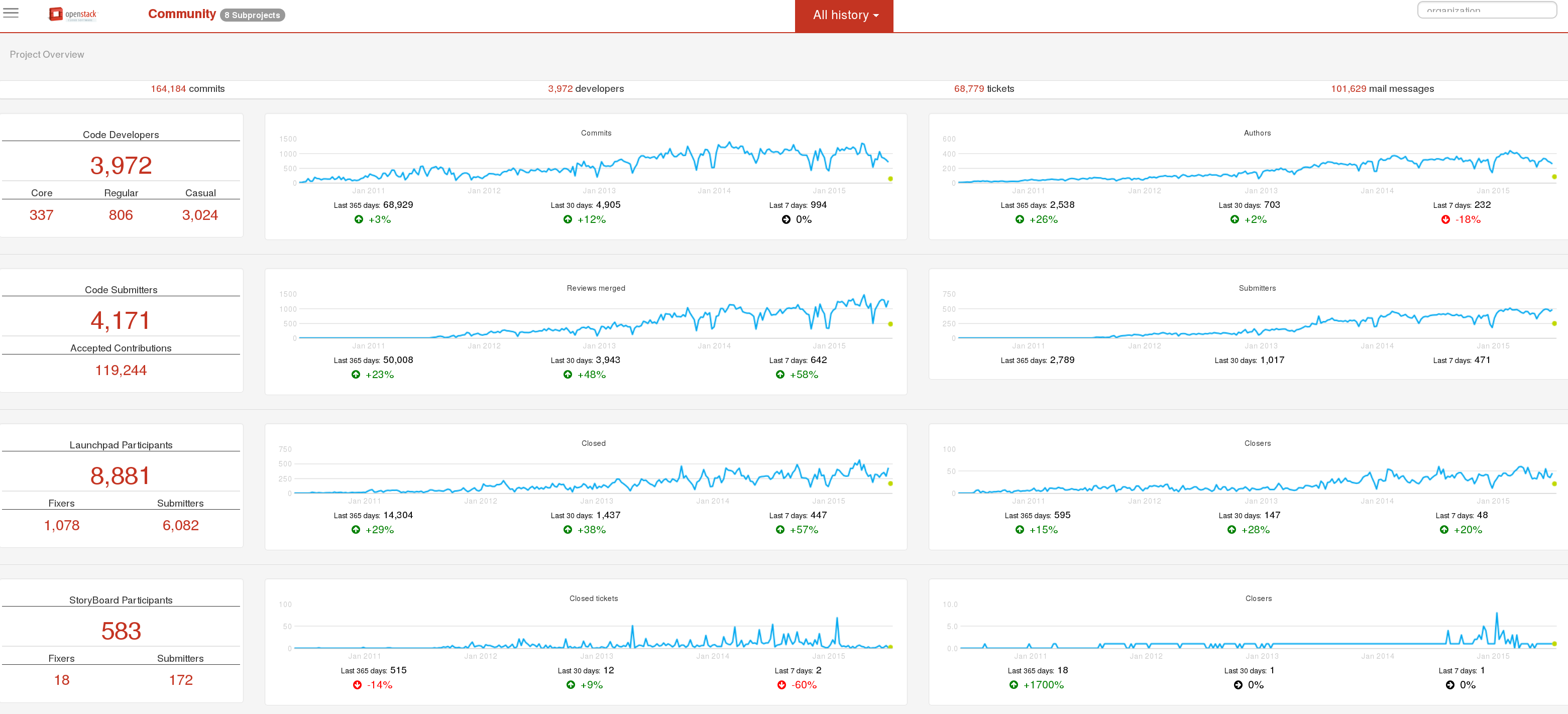 Grimoire dashboard for OpenStack