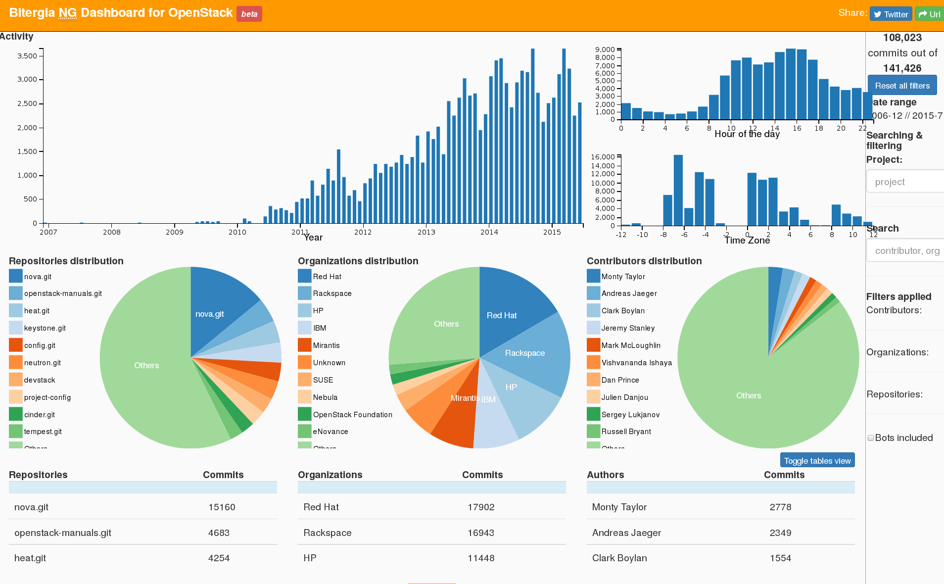 Grimoire dashboard (new generation) for OpenStack