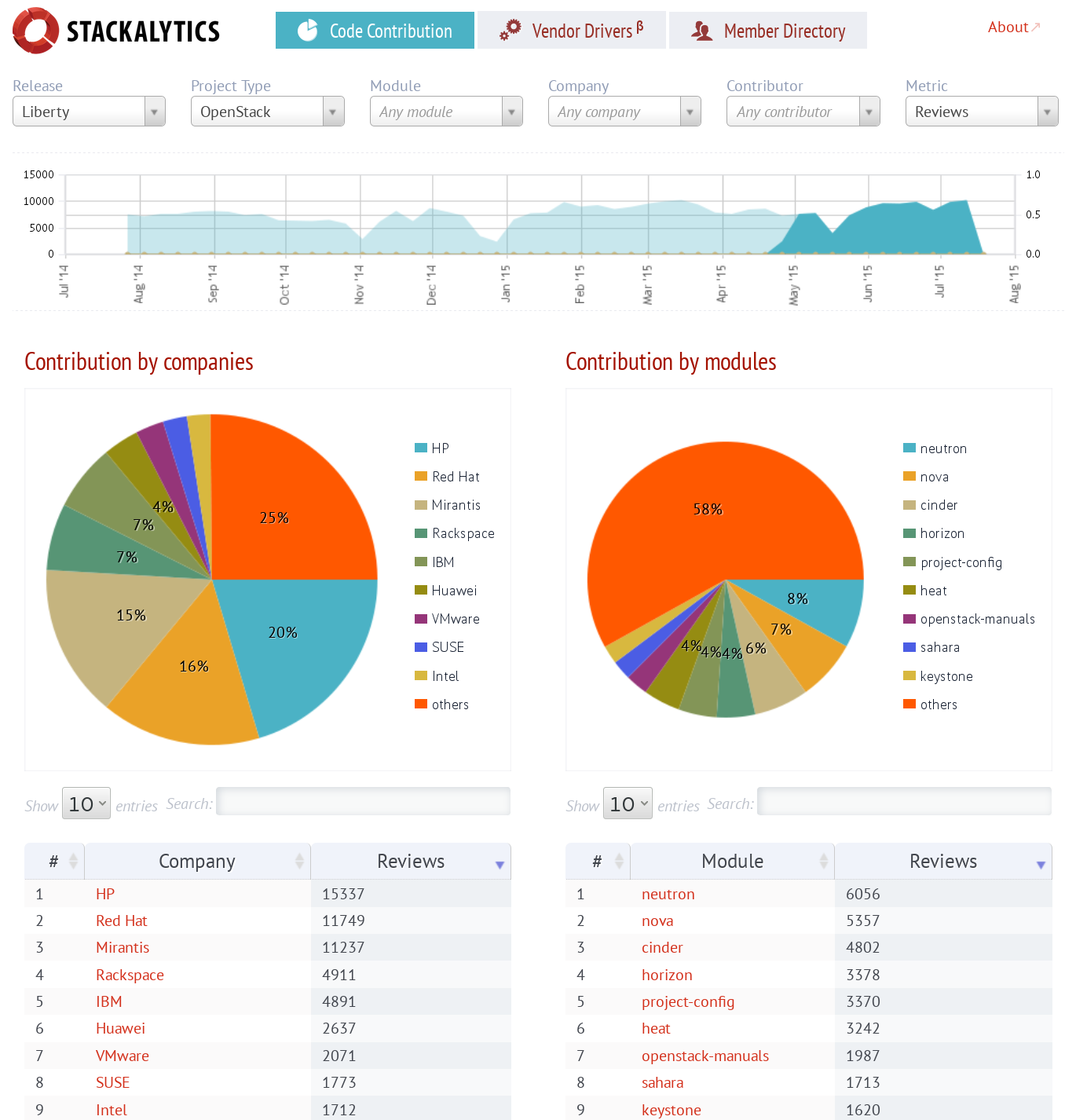 Stackalytics dashboard, main view